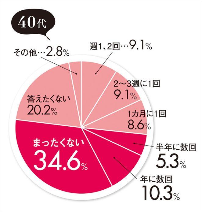 40代女性の約半数はセックスレスのデータ